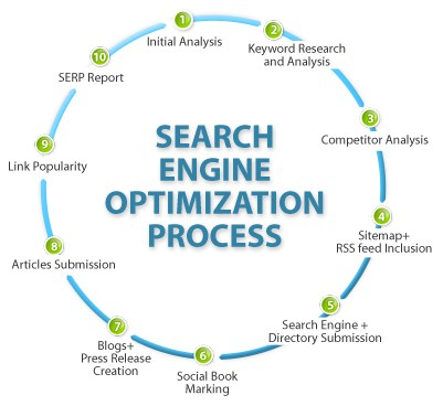 seo_search_engine_optimisation